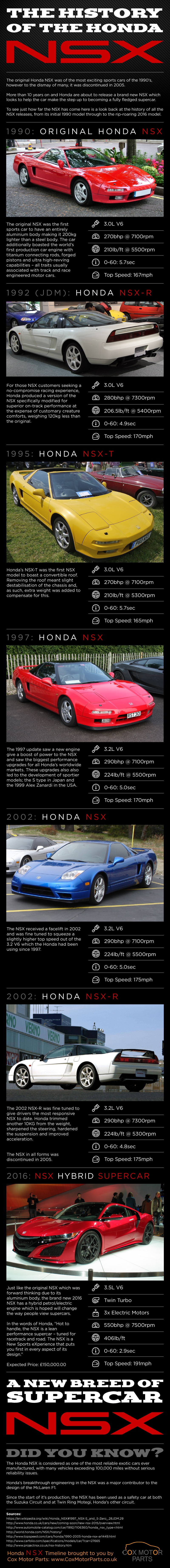 The History Of The Honda NSX [Infographic]