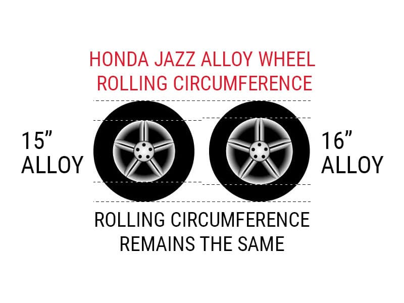 Honda Jazz Alloy and Tyre Rolling Circumference